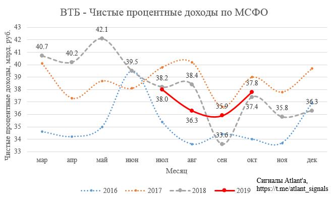 ВТБ. Обзор финансовых показателей по МСФО за октябрь 2019 года