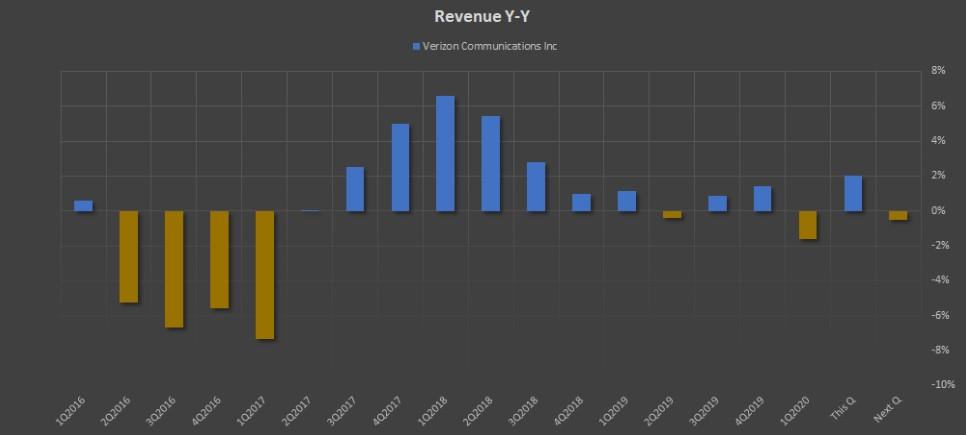 Показатель Revenue Y-Y компании Verizon Communications Inc