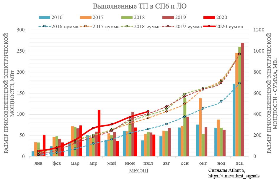 Ленэнерго. Обзор операционных показателей за июль 2020 года