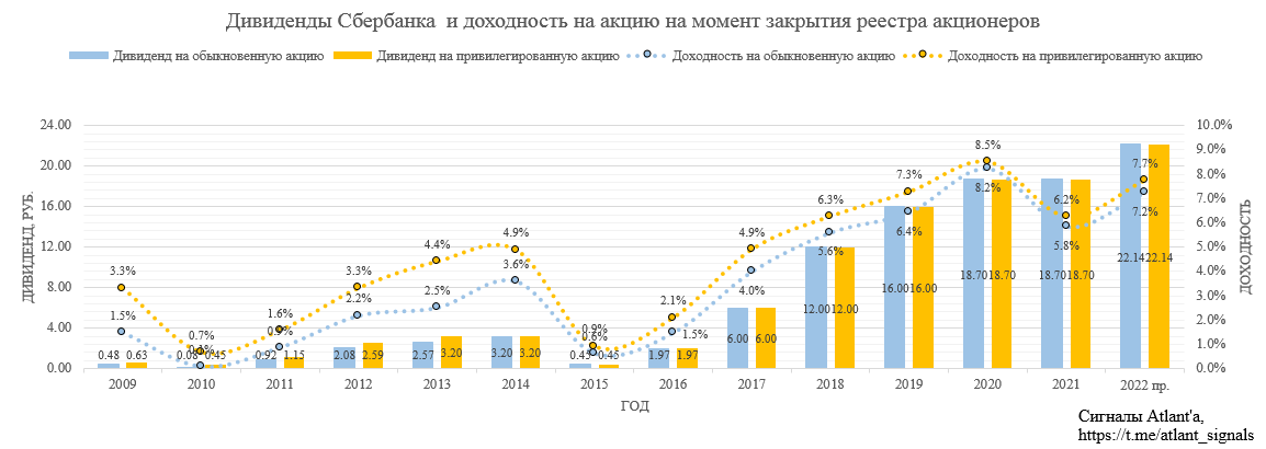 Сбербанк. Обзор финансовых показателей по РСБУ за апрель 2021 года