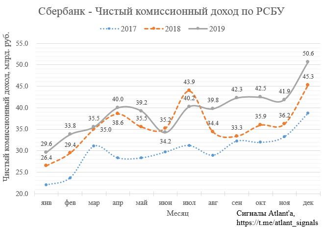 Сбербанк. Обзор финансовых показателей по РСБУ за декабрь 2019 года. Банк продолжает улучшать операционные показатели.