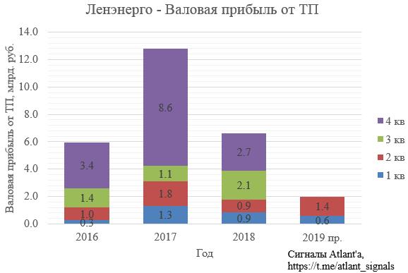 Ленэнерго. Обзор операционных показателей за июнь и 2-ой квартал 2019 года. Прогноз финансовых показателей
