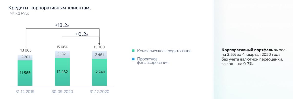 Сбербанк. Обзор финансовых показателей по МСФО за 4-й квартал 2020 года