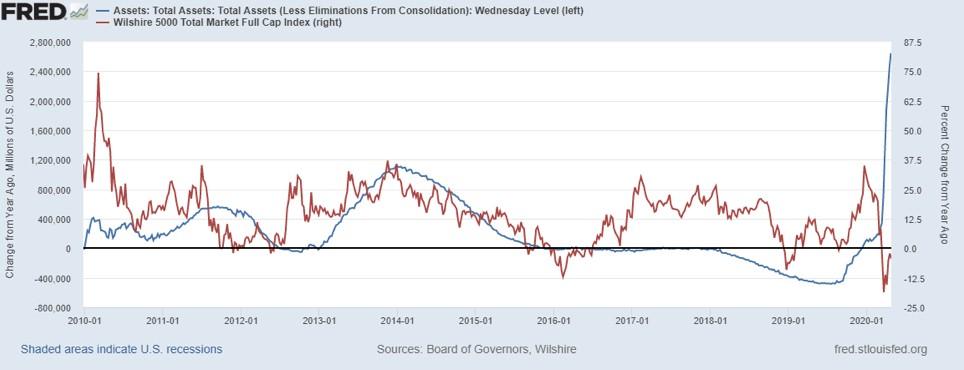 Связь между котировками S&P500 и балансом ФРС