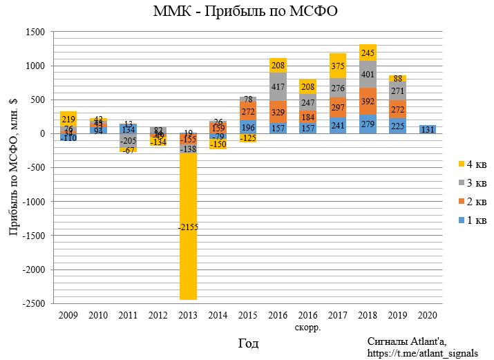 ММК. Обзор финансовых показателей за 1-ый квартал 2020 года
