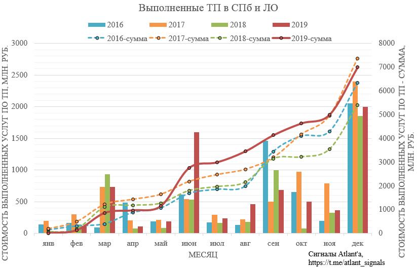 Ленэнерго. Обзор операционных показателей за декабрь 2019 года. Прогноз финансовых показателей и дивидендов