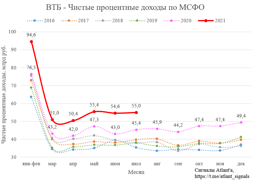 ВТБ. Обзор финансовых показателей по МСФО за июль 2021 года