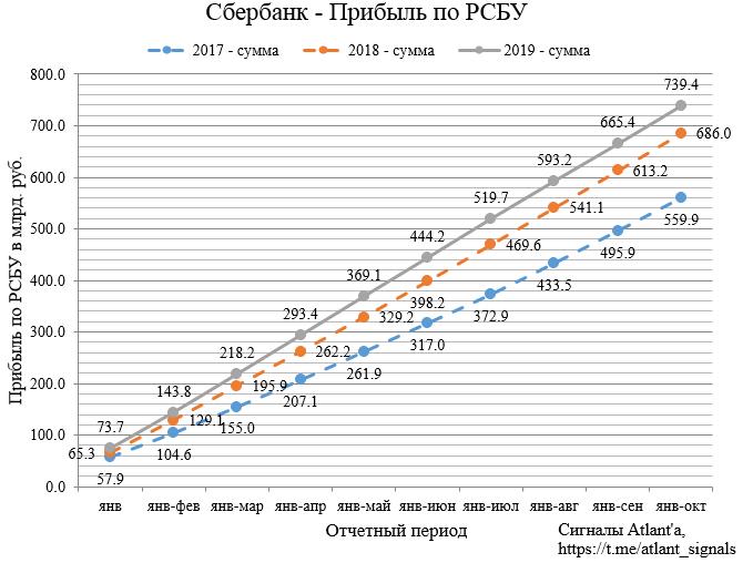 Сбербанк. Обзор финансовых показателей по РСБУ за октябрь 2019 года