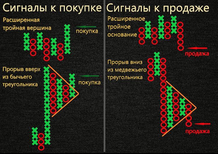 Паттерны пункто-цифрового графика