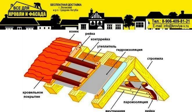 Магазин Всё для Кровли и Фасада krovlya-v.ru