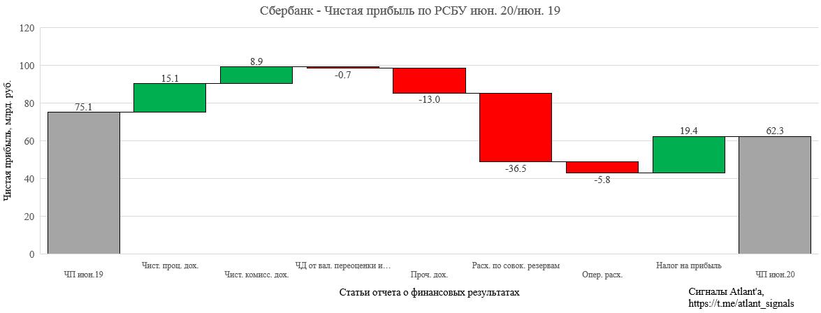 Сбербанк. Обзор финансовых показателей по РСБУ за июнь 2020 года